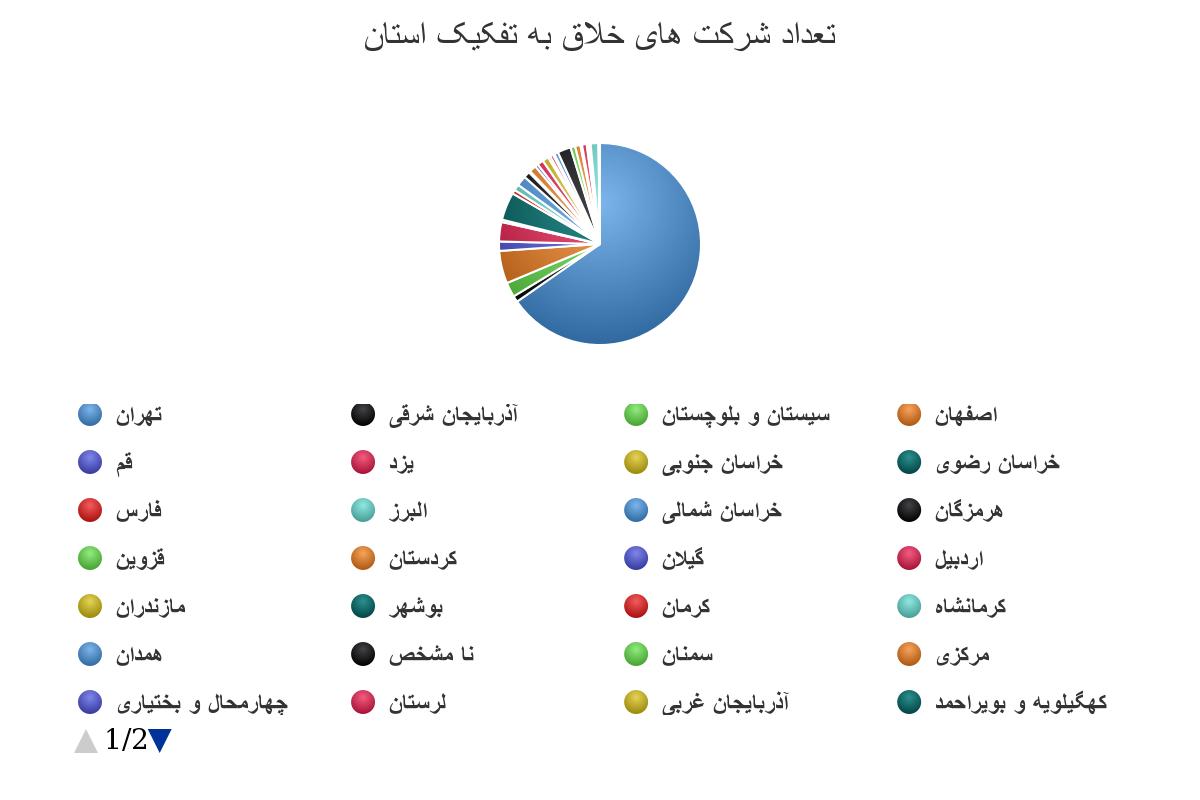 شرکت های خلاق به تفکیک استان